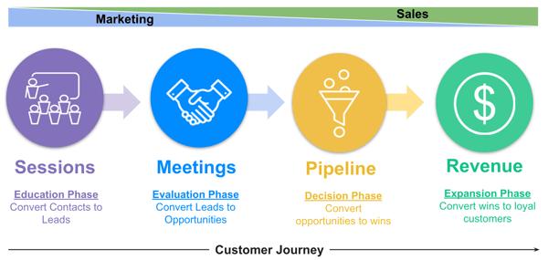 Meeting drives revenue