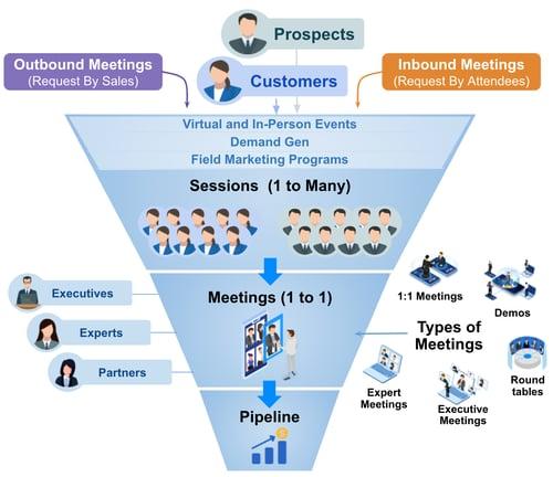 Attendees request meetings